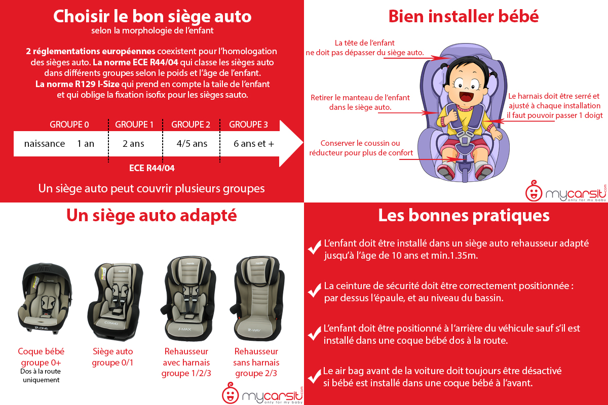 conseils pour bien choisir le si ge auto enfant mycarsit. Black Bedroom Furniture Sets. Home Design Ideas